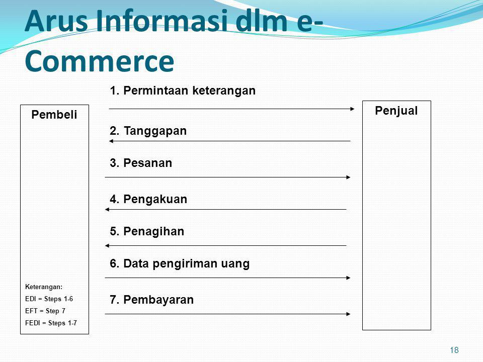 Arus Informasi dlm e-Commerce