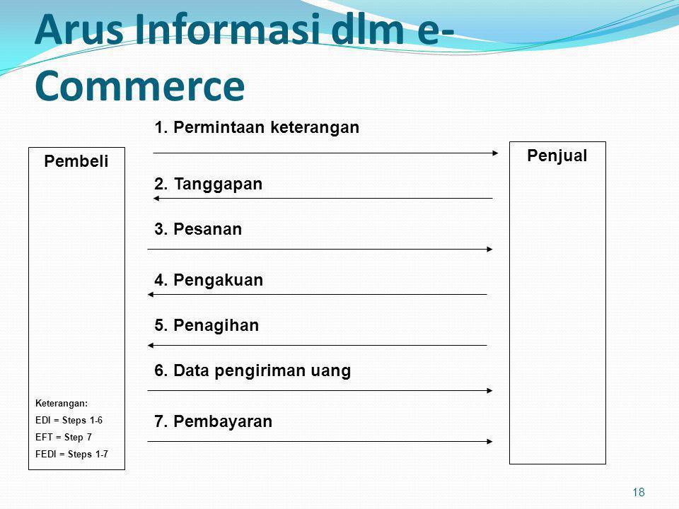 Arus Informasi dlm e-Commerce