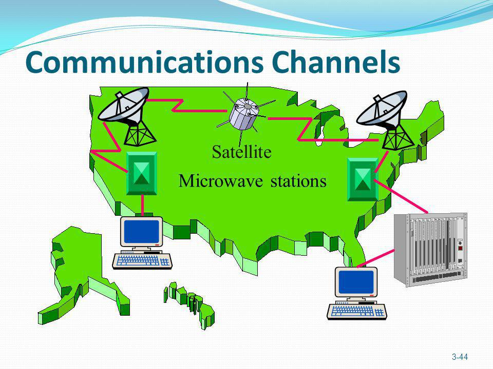 Communications Channels