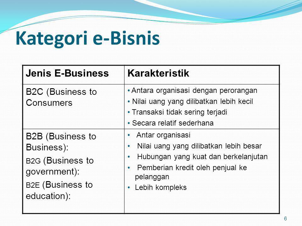 Kategori e-Bisnis Jenis E-Business Karakteristik
