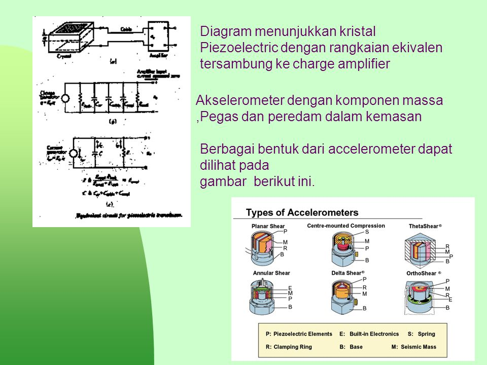 Diagram menunjukkan kristal Piezoelectric dengan rangkaian ekivalen tersambung ke charge amplifier