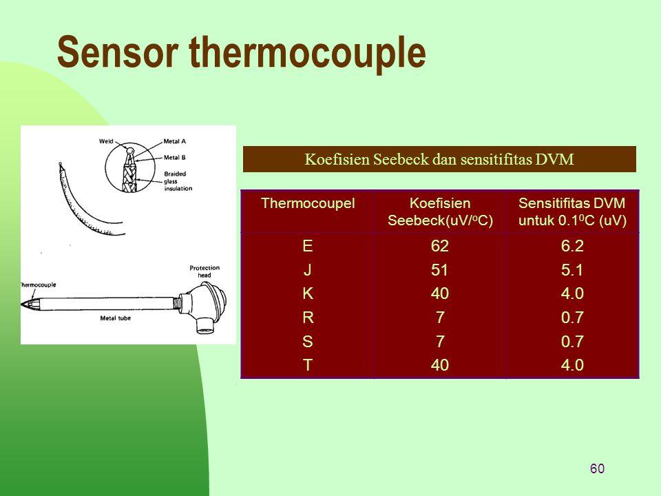 Sensor thermocouple Koefisien Seebeck dan sensitifitas DVM E J K R S T
