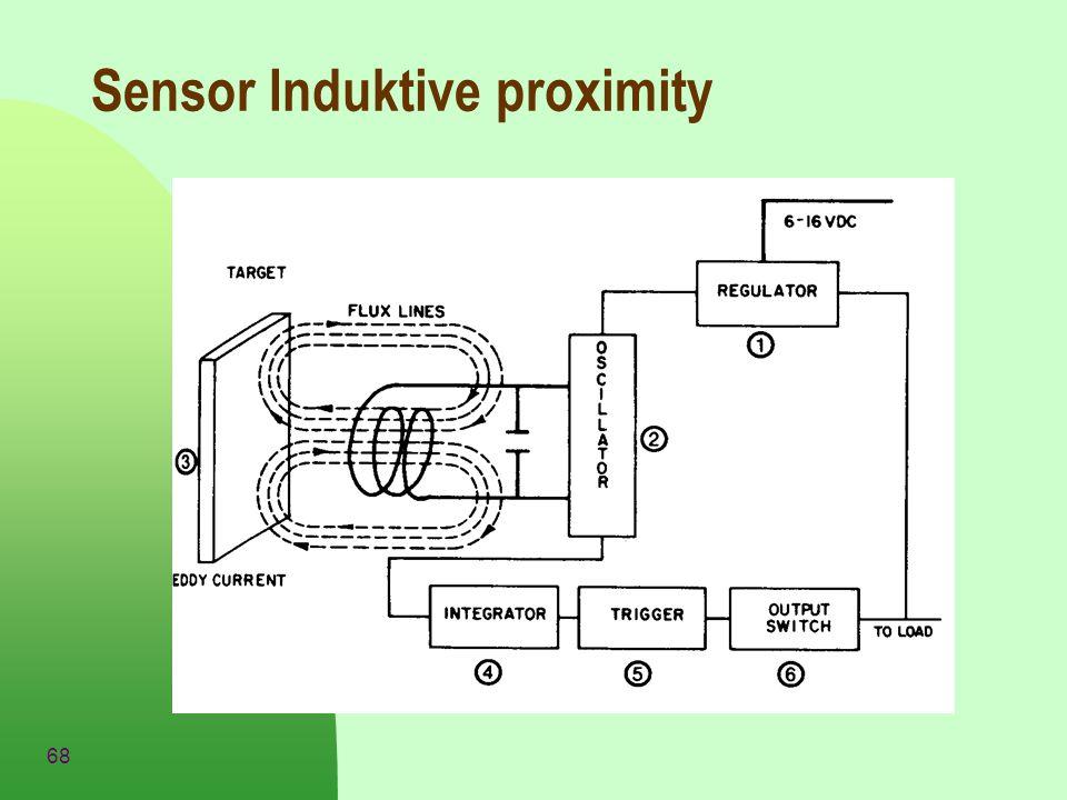 Sensor Induktive proximity