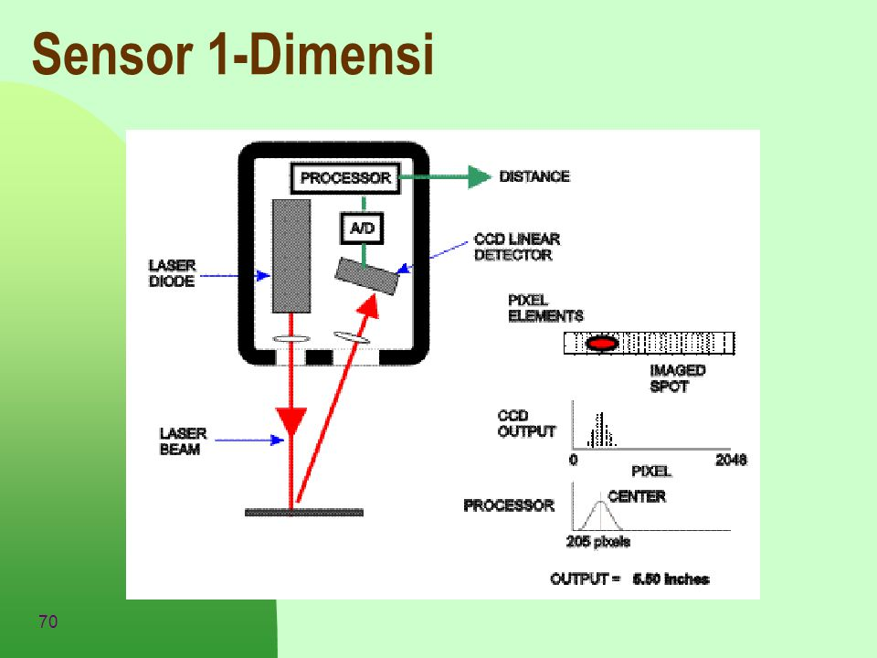 Sensor 1-Dimensi