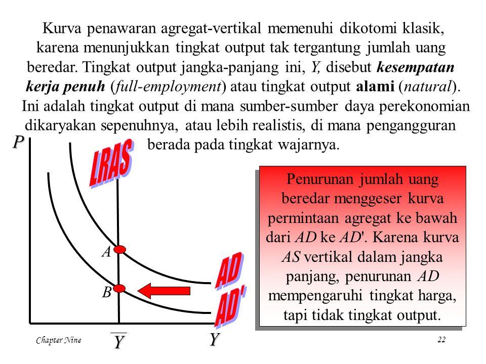 Kurva penawaran agregat-vertikal memenuhi dikotomi klasik,