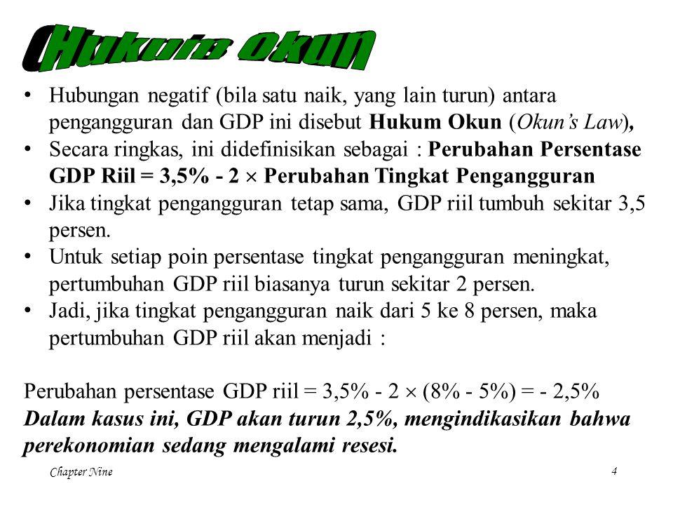 Okun s Law Hukum Okun. Hubungan negatif (bila satu naik, yang lain turun) antara pengangguran dan GDP ini disebut Hukum Okun (Okun's Law),