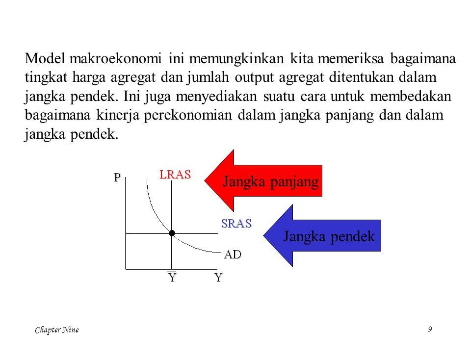 Model makroekonomi ini memungkinkan kita memeriksa bagaimana