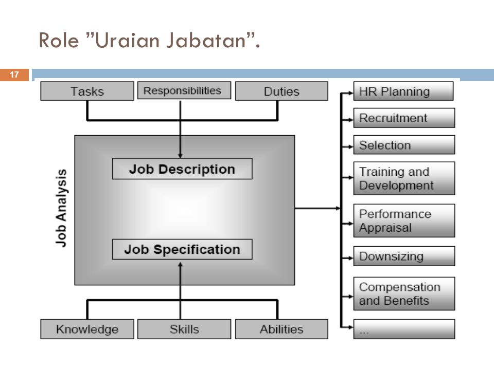 Role Uraian Jabatan .