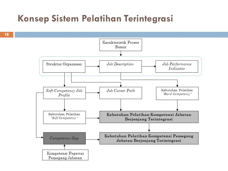 Konsep Sistem Pelatihan Terintegrasi