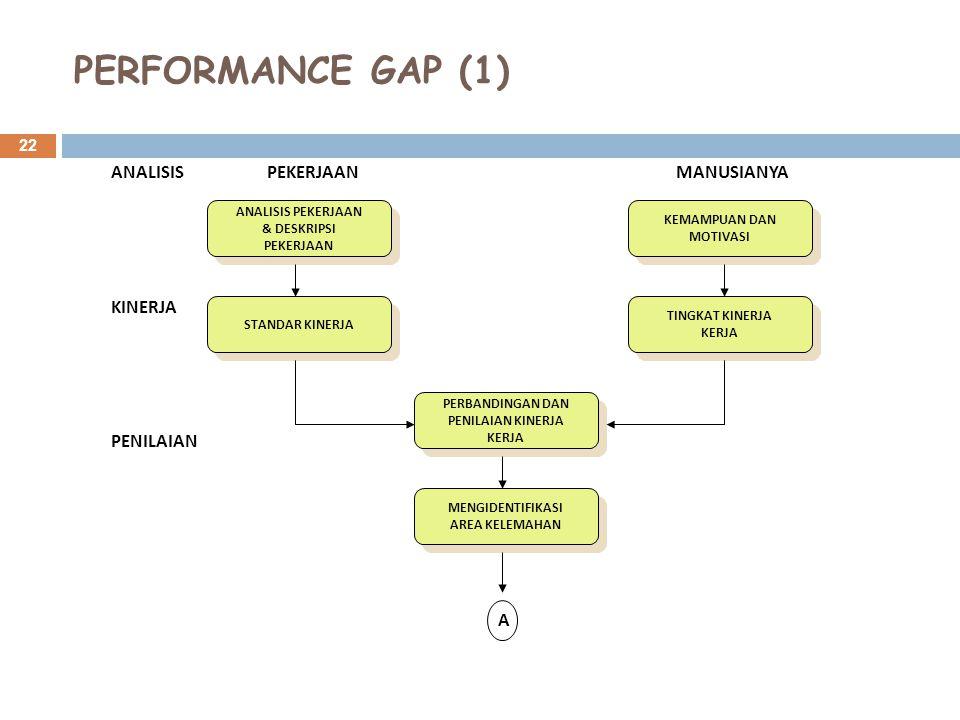 PERFORMANCE GAP (1) ANALISIS KINERJA PENILAIAN PEKERJAAN MANUSIANYA A