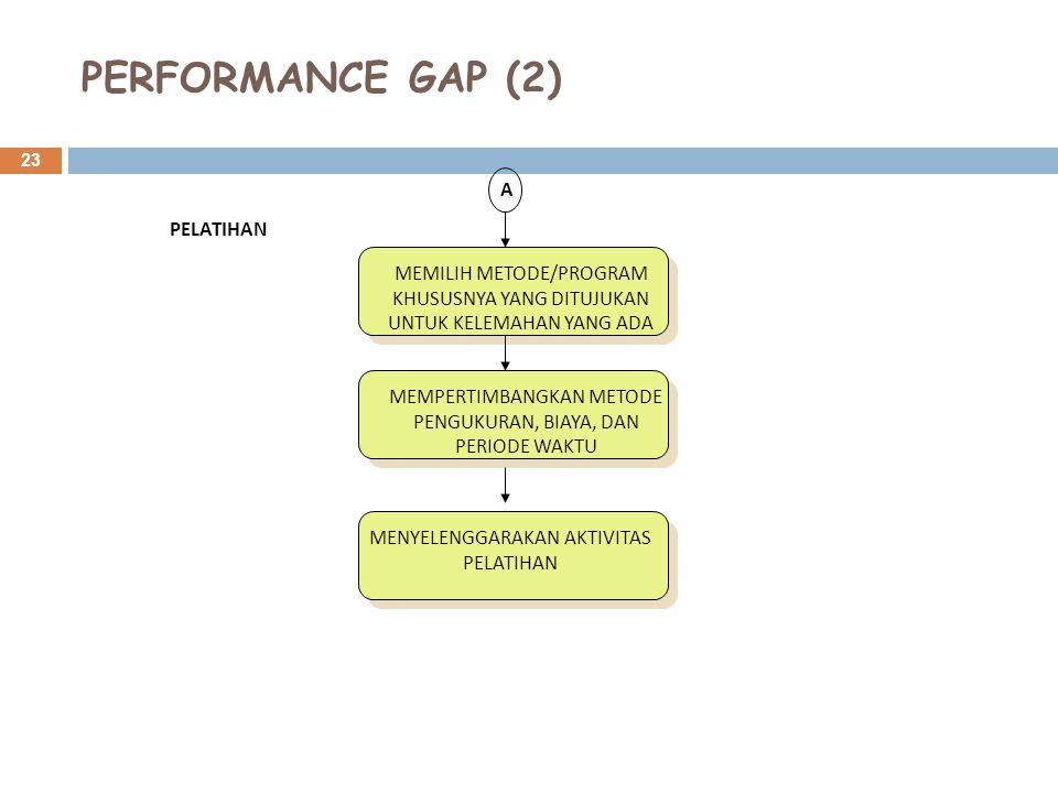 PERFORMANCE GAP (2) A PELATIHAN MEMILIH METODE/PROGRAM