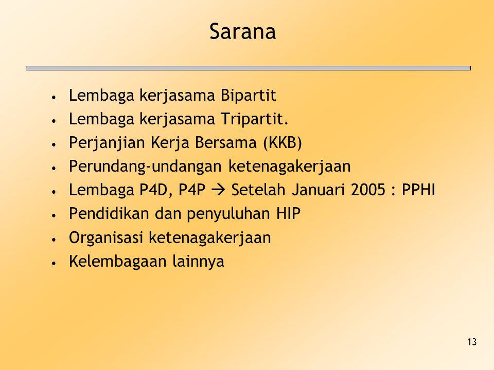Sarana Lembaga kerjasama Bipartit Lembaga kerjasama Tripartit.