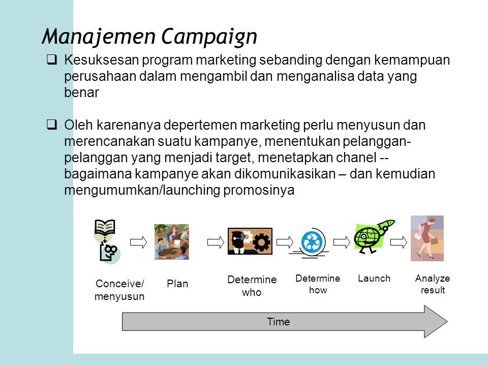 Manajemen Campaign Kesuksesan program marketing sebanding dengan kemampuan perusahaan dalam mengambil dan menganalisa data yang benar.