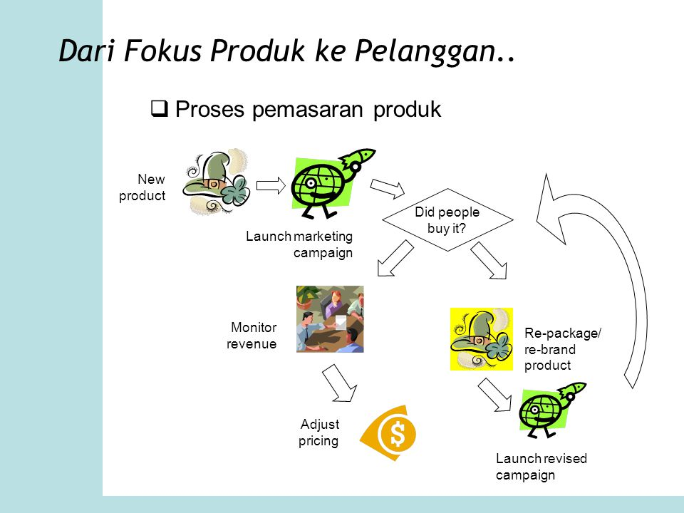 Dari Fokus Produk ke Pelanggan..