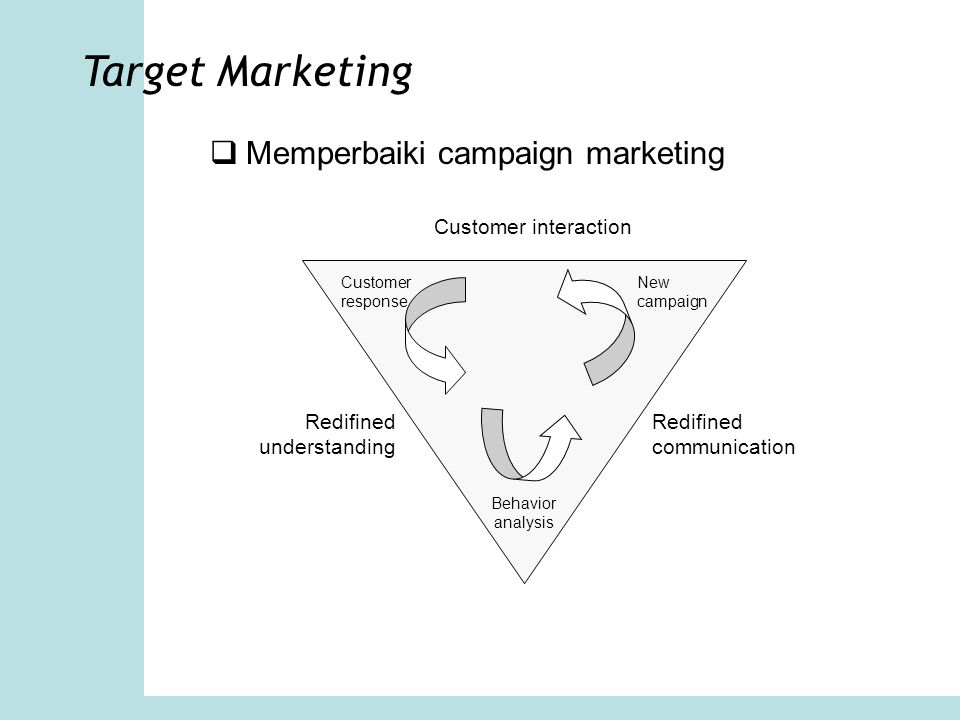 Target Marketing Memperbaiki campaign marketing Customer interaction