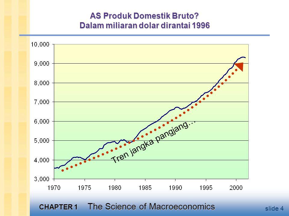 AS Produk Domestik Bruto Dalam miliaran dolar dirantai 1996