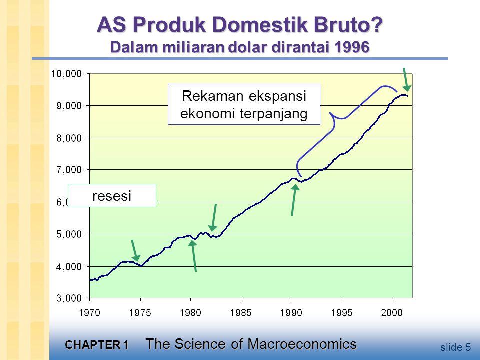 Mengapa belajar makroekonomi