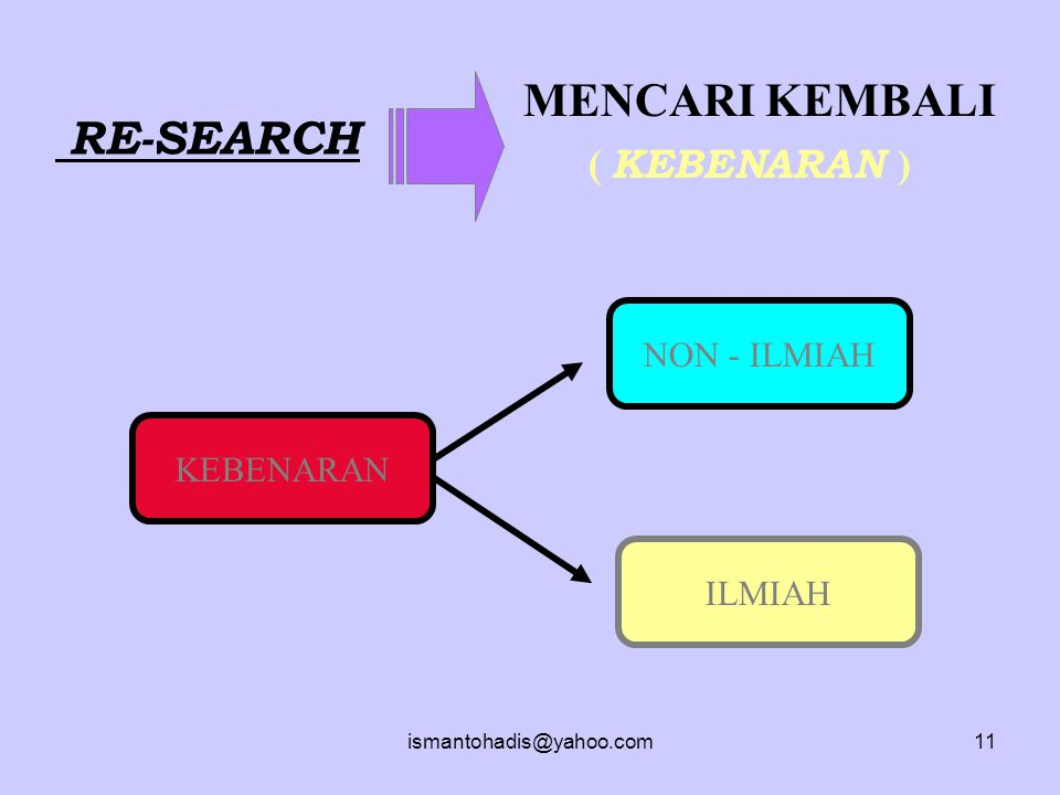 MENCARI KEMBALI RE-SEARCH ( KEBENARAN ) NON - ILMIAH KEBENARAN ILMIAH