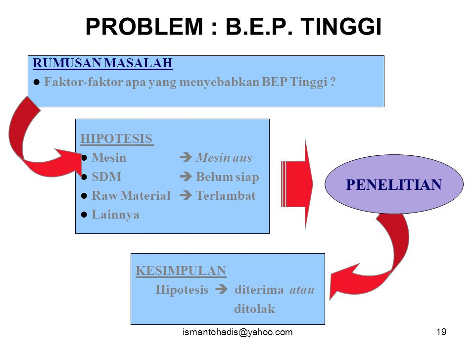 PROBLEM : B.E.P. TINGGI PENELITIAN RUMUSAN MASALAH