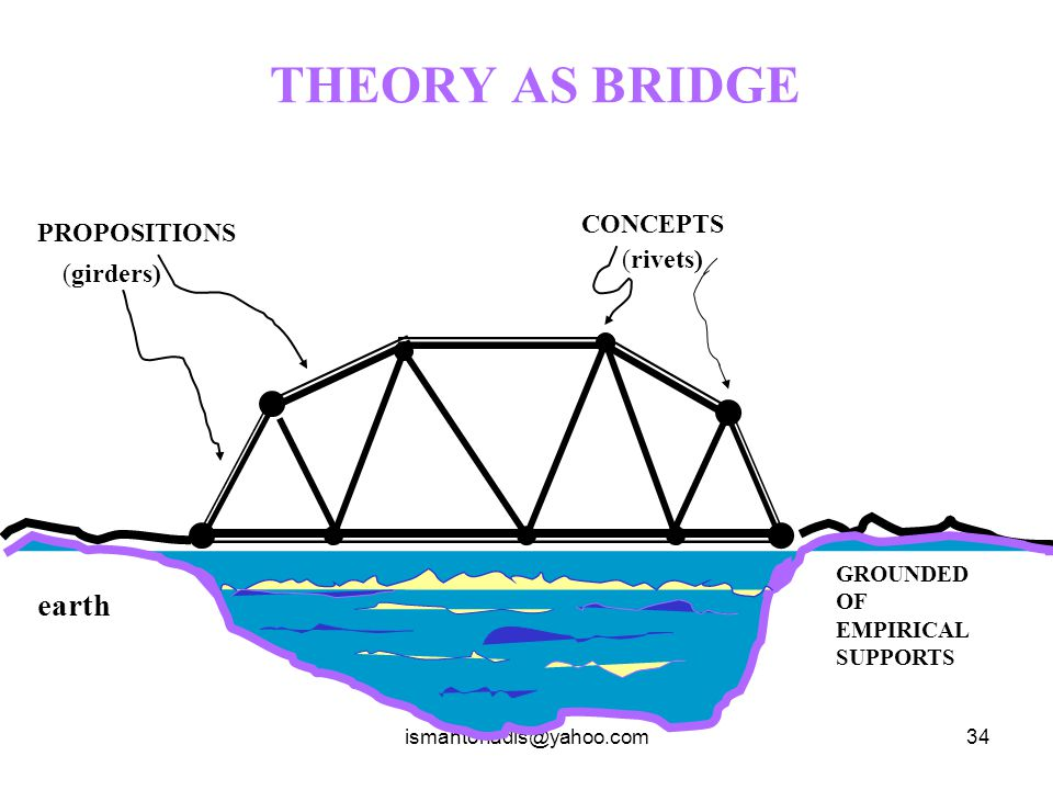 THEORY AS BRIDGE (girders) earth CONCEPTS PROPOSITIONS (rivets)