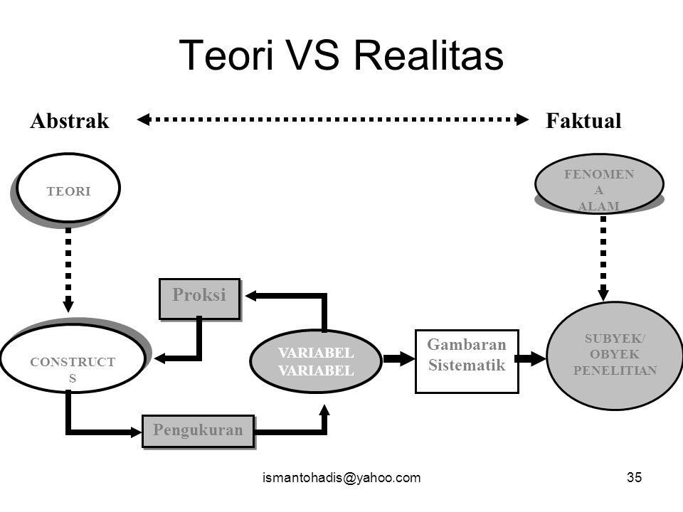 Teori VS Realitas Abstrak Faktual Proksi Gambaran Sistematik
