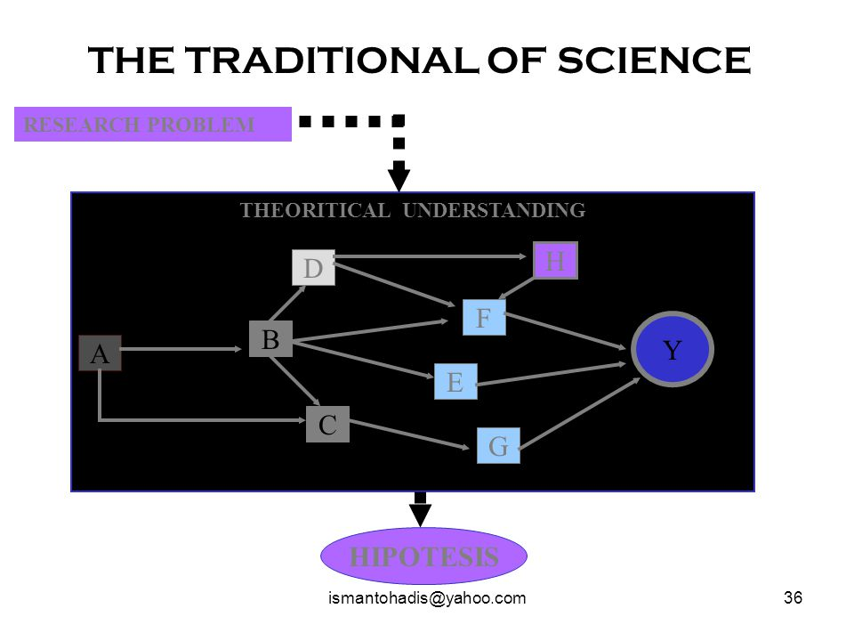 THE TRADITIONAL OF SCIENCE