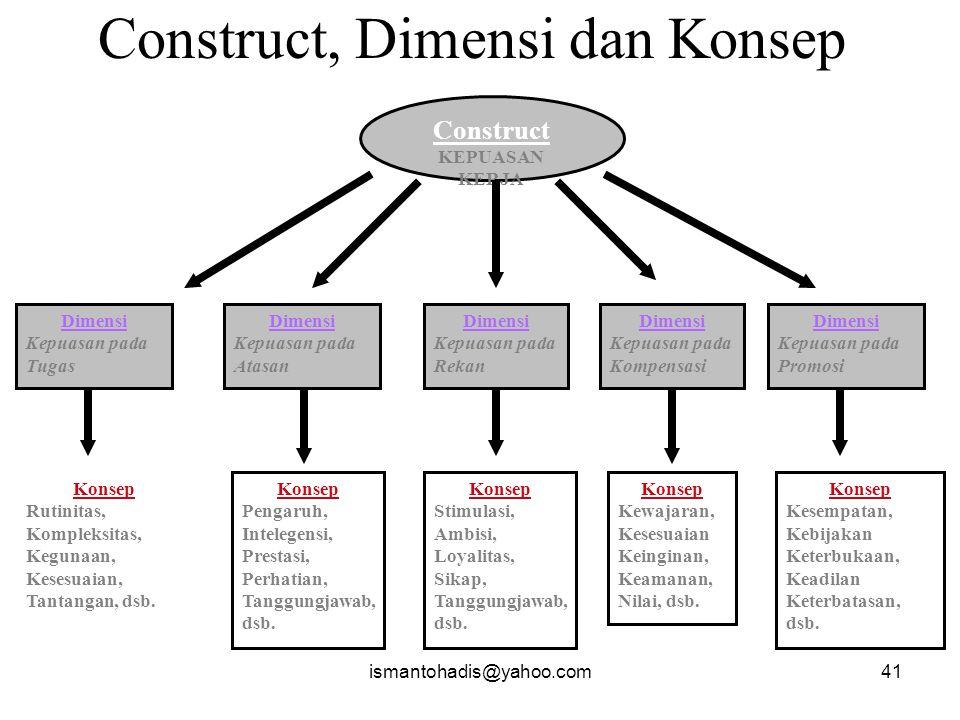 Construct, Dimensi dan Konsep