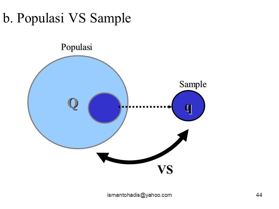 b. Populasi VS Sample Populasi Q Sample q VS ismantohadis@yahoo.com