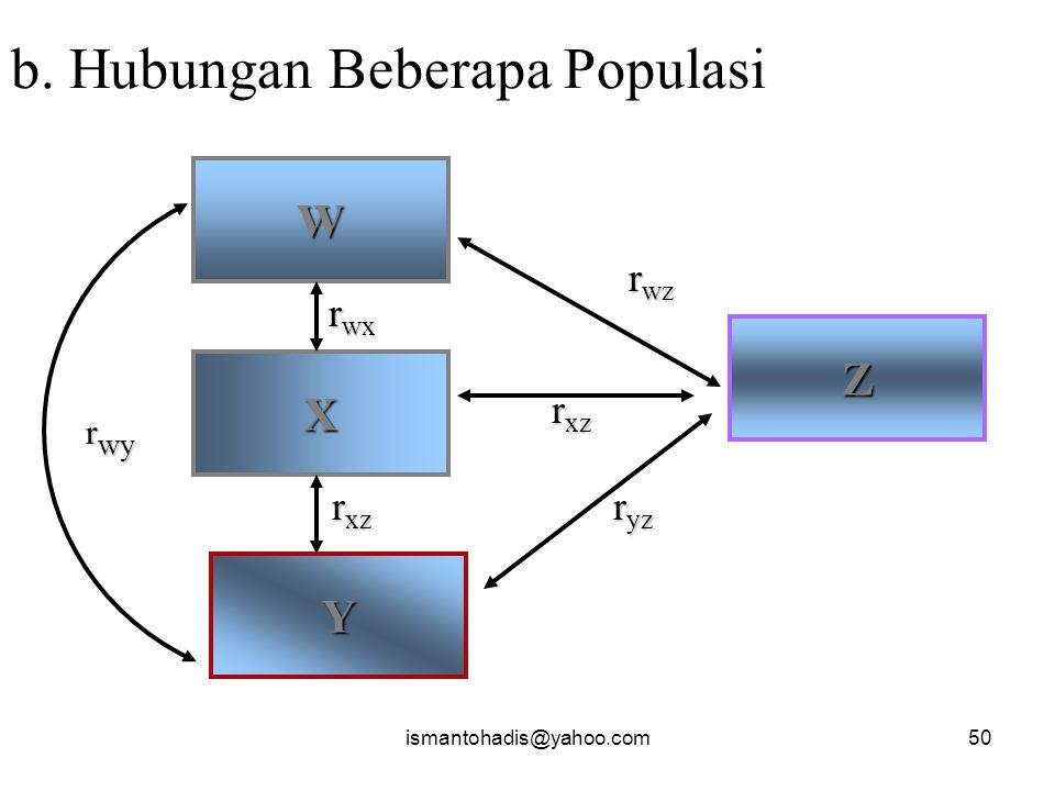 b. Hubungan Beberapa Populasi