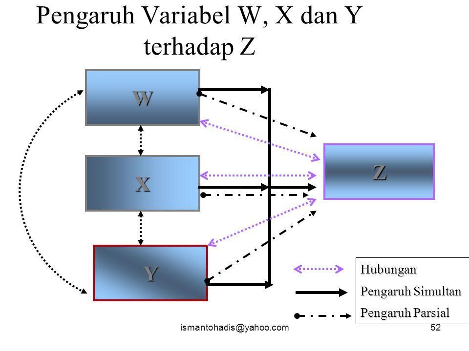 Pengaruh Variabel W, X dan Y terhadap Z