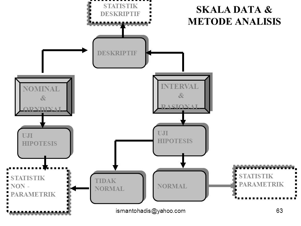 SKALA DATA & METODE ANALISIS