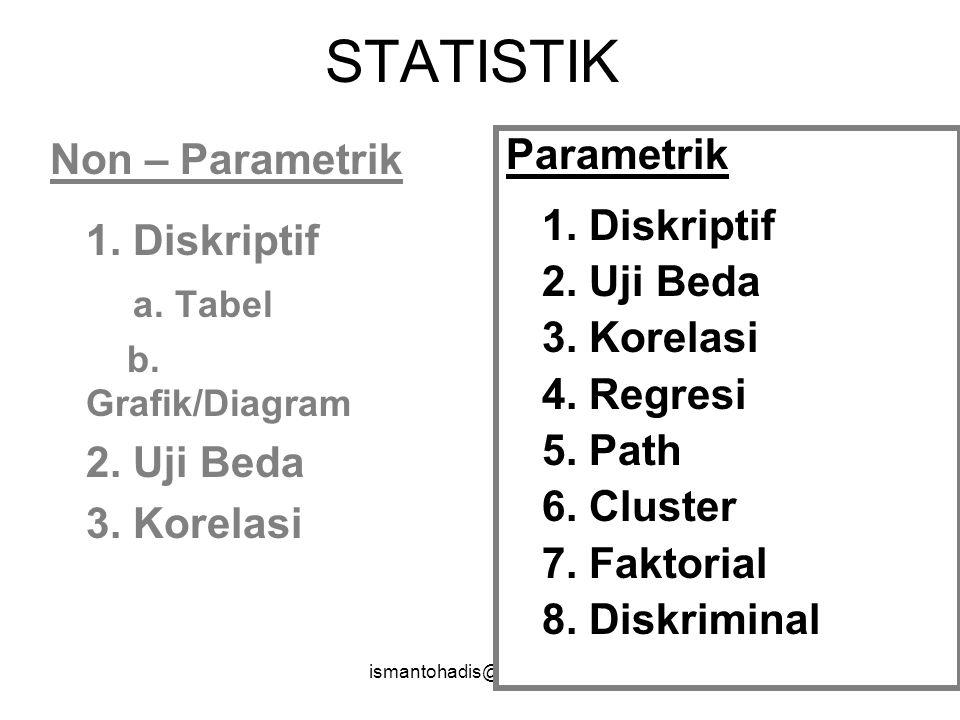 STATISTIK Non – Parametrik 1. Diskriptif a. Tabel 2. Uji Beda