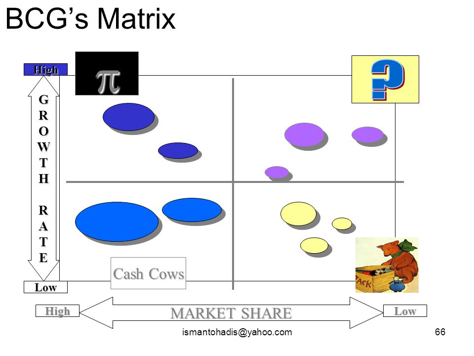 p BCG's Matrix Cash Cows MARKET SHARE G R O W T H A E High Low High