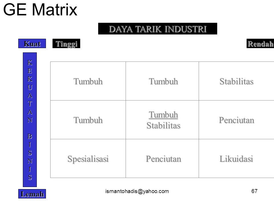 GE Matrix DAYA TARIK INDUSTRI Tumbuh Tumbuh Stabilitas Tumbuh Tumbuh