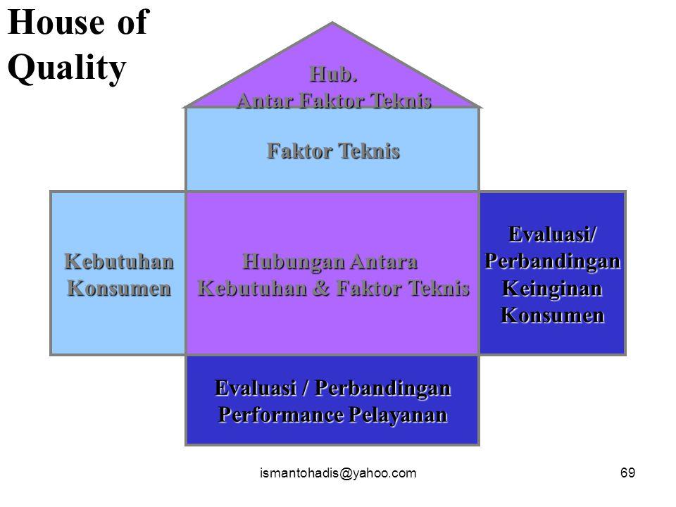 House of Quality Hub. Antar Faktor Teknis Faktor Teknis Kebutuhan