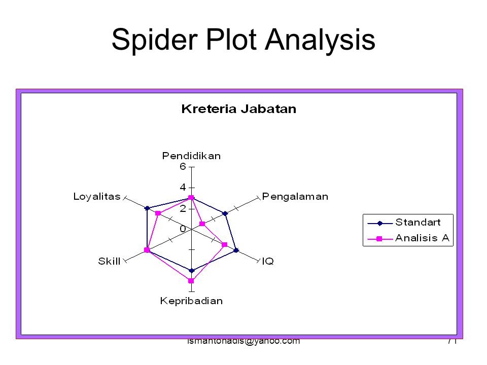 Spider Plot Analysis ismantohadis@yahoo.com