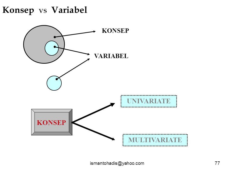 Konsep VS Variabel UNIVARIATE KONSEP MULTIVARIATE KONSEP VARIABEL