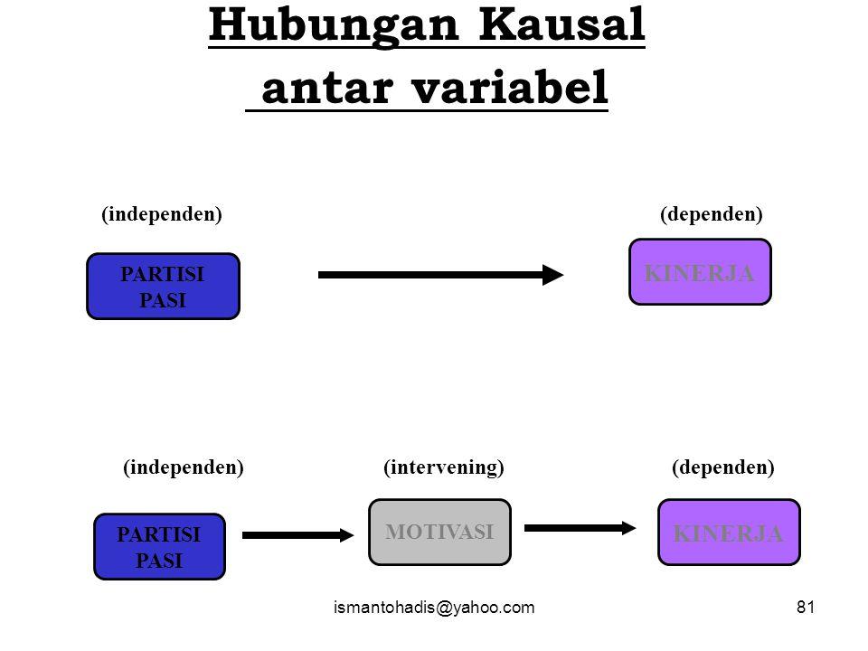 Hubungan Kausal antar variabel
