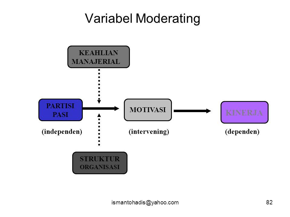 Variabel Moderating KINERJA KEAHLIAN MANAJERIAL PARTISI MOTIVASI PASI