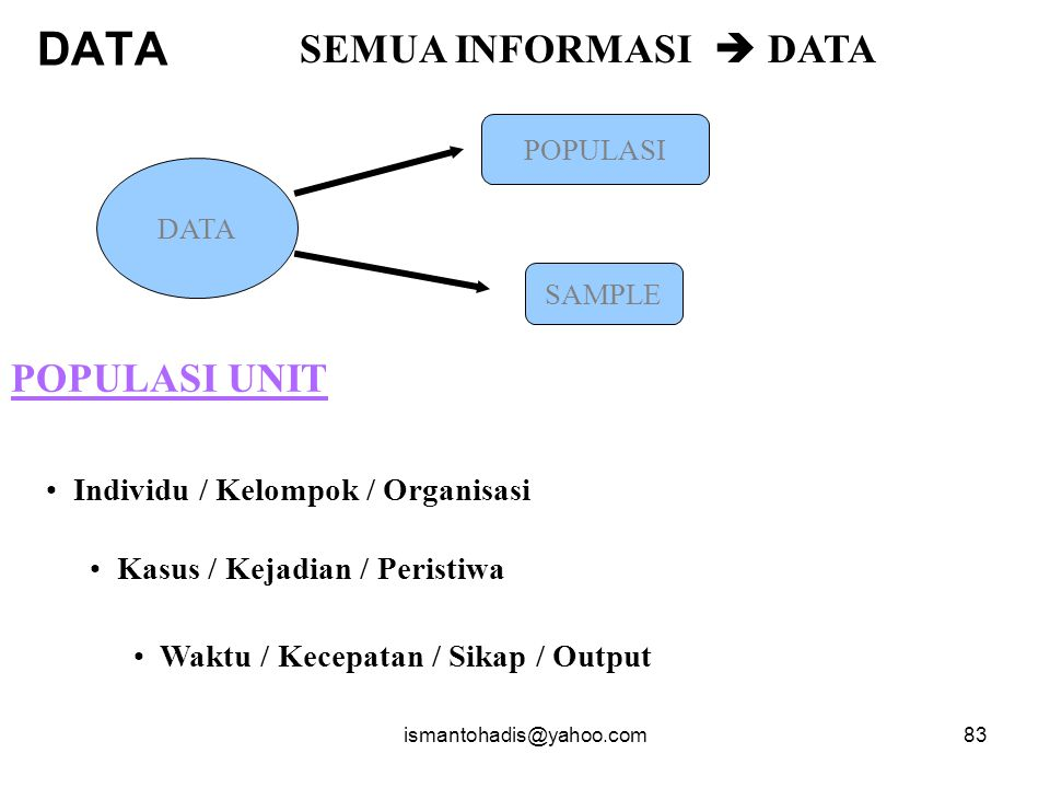 DATA SEMUA INFORMASI  DATA POPULASI UNIT