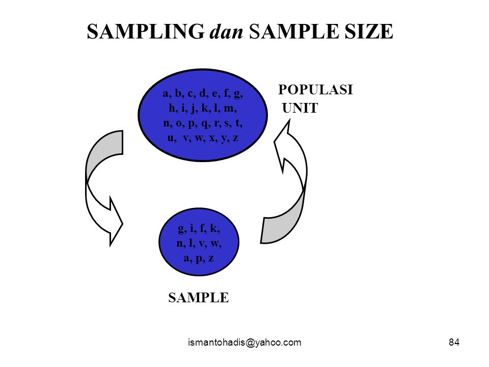 SAMPLING dan SAMPLE SIZE