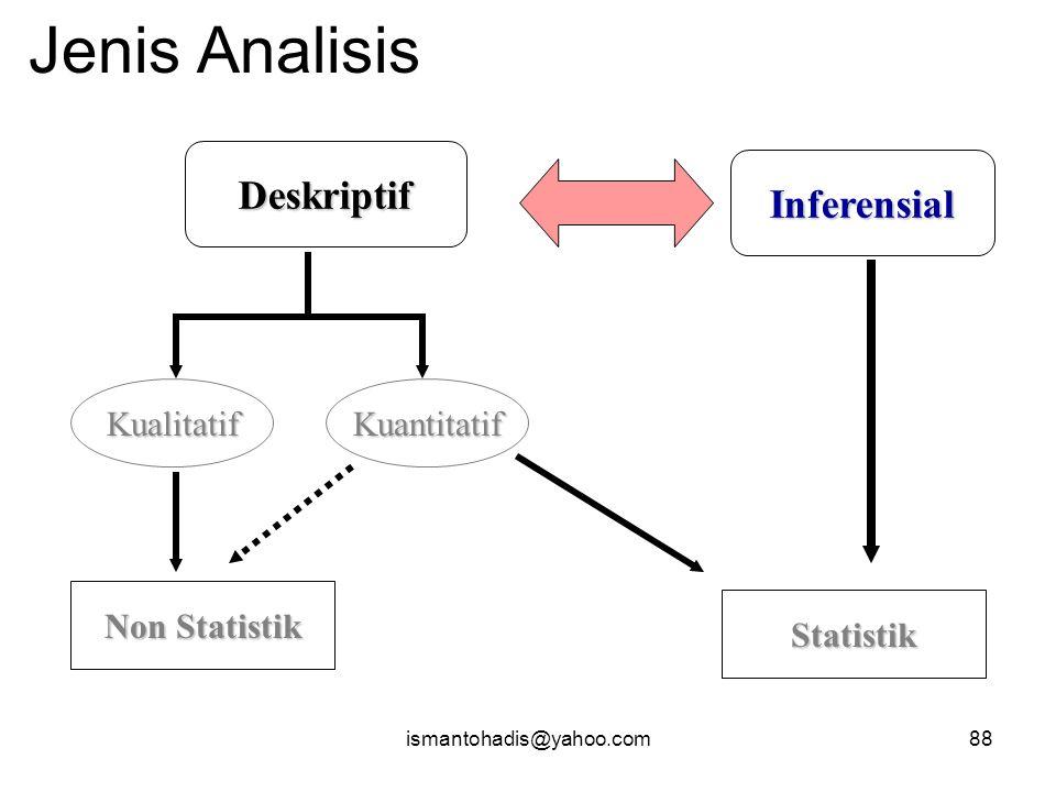 Jenis Analisis Deskriptif Inferensial Kualitatif Kuantitatif