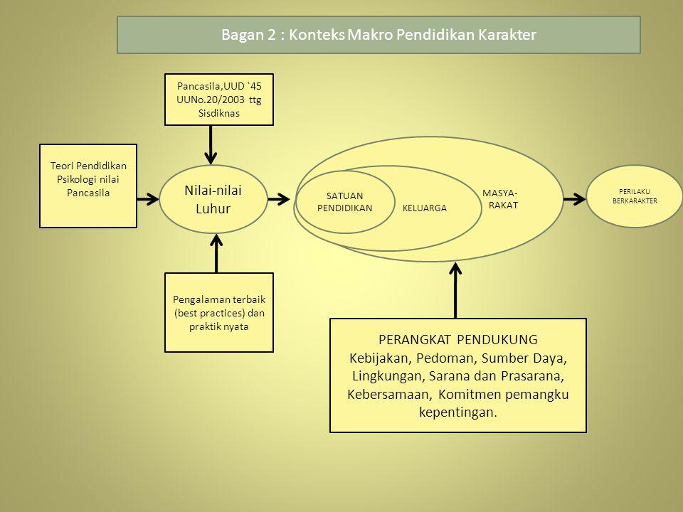 Bagan 2 : Konteks Makro Pendidikan Karakter