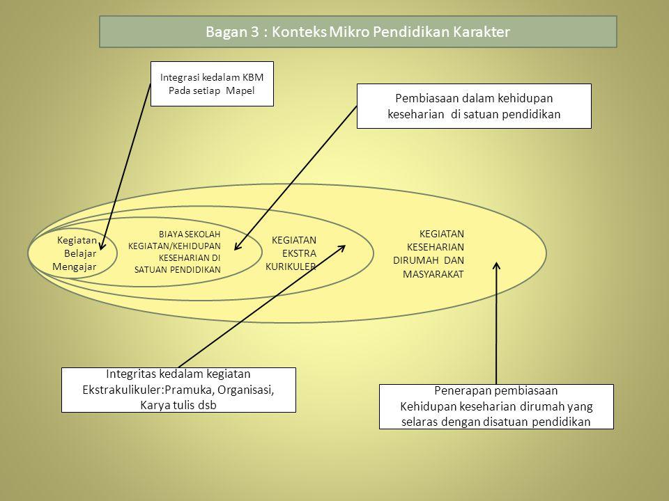 Bagan 3 : Konteks Mikro Pendidikan Karakter