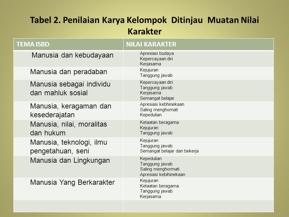 Tabel 2. Penilaian Karya Kelompok Ditinjau Muatan Nilai Karakter