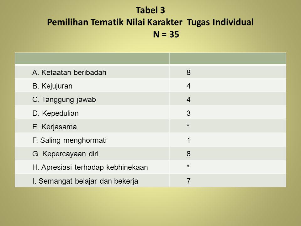 Tabel 3 Pemilihan Tematik Nilai Karakter Tugas Individual N = 35