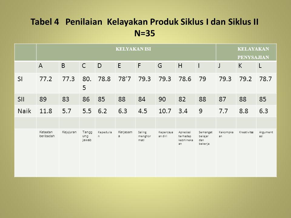 Tabel 4 Penilaian Kelayakan Produk Siklus I dan Siklus II N=35