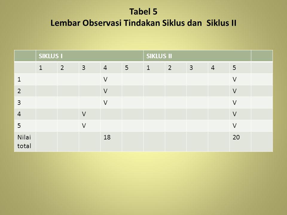 Tabel 5 Lembar Observasi Tindakan Siklus dan Siklus II