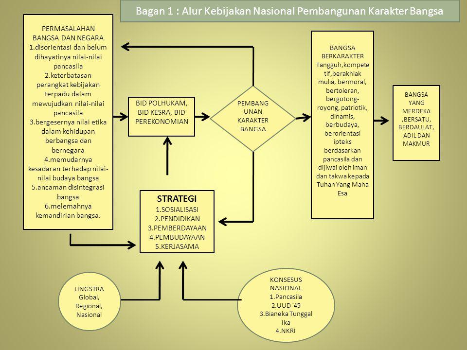 Bagan 1 : Alur Kebijakan Nasional Pembangunan Karakter Bangsa