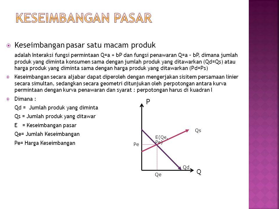 Keseimbangan Pasar Keseimbangan pasar satu macam produk P Q